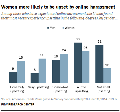Among those who have experienced online harassment, the % who found their most recent experience upsetting in the following degrees, by gender