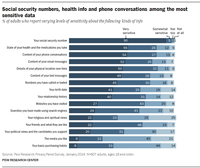 Social security numbers, health info and phone conversations among the most sensitive data
