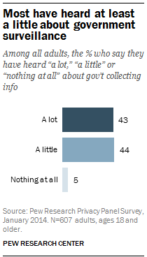 Most have heard at least a little about government surveillance
