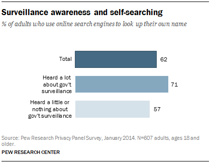 Surveillance awareness and self-searching