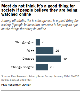 Most do not think it's a good thing for society if people believe they are being watched online