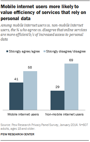 Mobile internet users more likely to value efficiency of services that rely on personal data