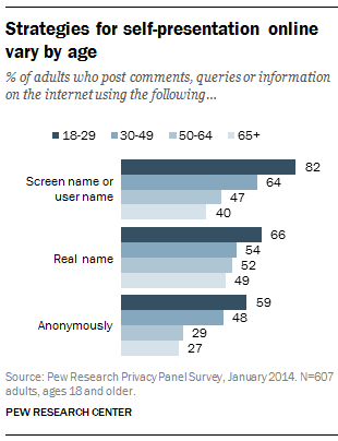 Strategies for self-presentation online vary by age