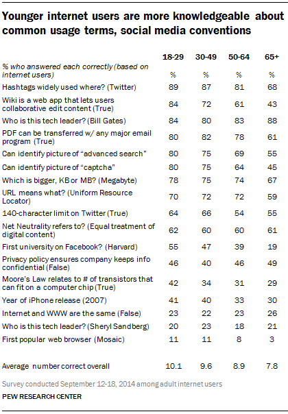 Younger internet users are more knowledgeable about common usage terms, social media conventions