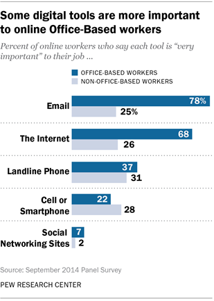 Some digital tools are more important to online Office-Based workers