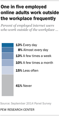 One in five employed online adults work outside the workplace frequently