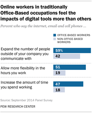 Online workers in traditionally Office-Based occupations feel the impacts of digital tools more than others