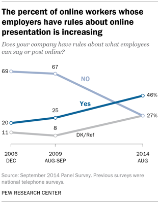 The percent of online workers whose employers have rules about online presentation is increasing