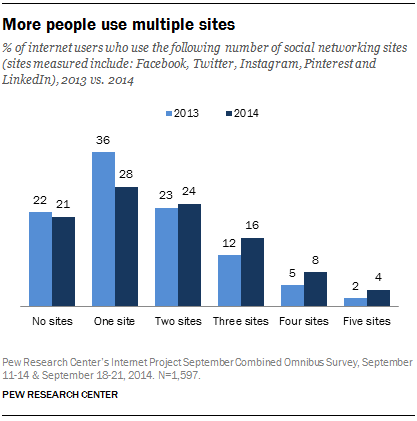 More people use multiple social media sites