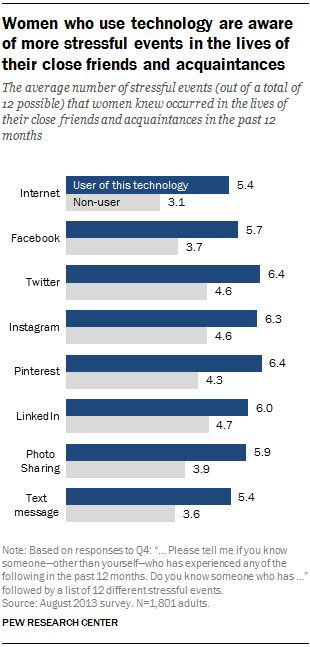 Psychological Stress and Social Media Use | Pew Research Center