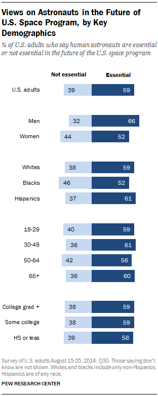 Views on Astronauts in the Future of U.S. Space Program, by Key Demographics