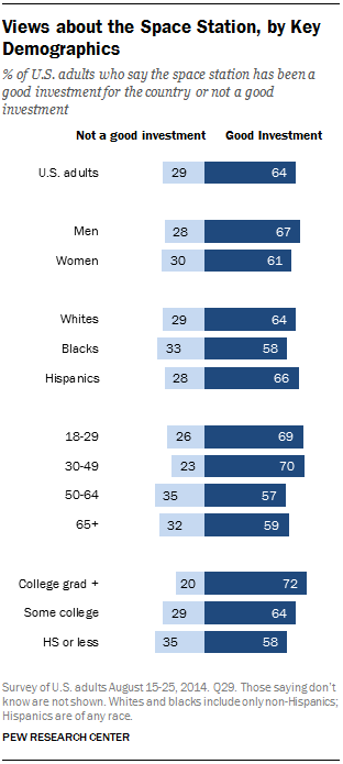 Views about the Space Station, by Key Demographics