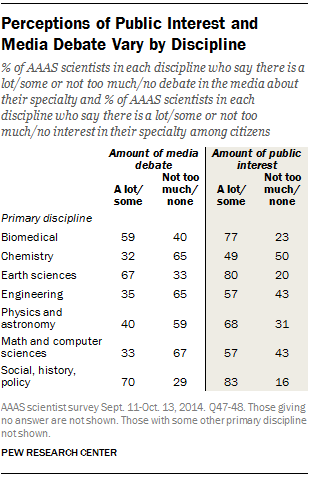 Perceptions of Public Interest and Media Debate Vary by Discipline