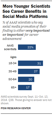 More Younger Scientists See Career Benefits in Social Media Platforms