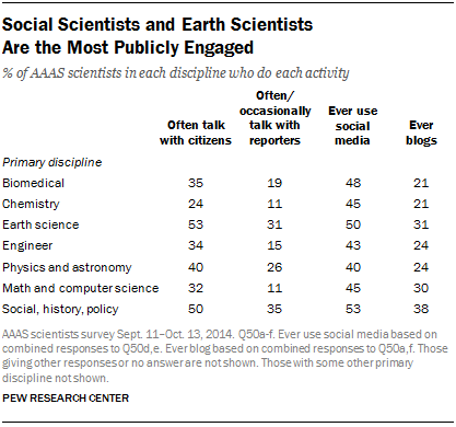 Social Scientists and Earth Scientists Are the Most Publicly Engaged