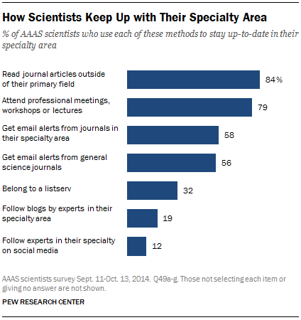 How Scientists Keep Up with Their Specialty Area