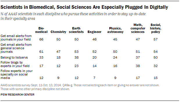 Scientists in Biomedical, Social Sciences Are Especially Plugged In Digitally