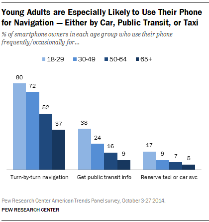 Young Adults are Especially Likely to Use Their Phone for Navigation — Either by Car, Public Transit, or Taxi