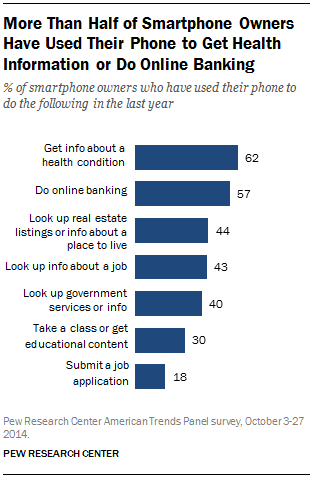More Than Half of Smartphone Owners Have Used Their Phone to Get Health Information or Do Online Banking