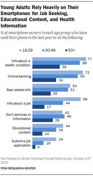 Young Adults Rely Heavily on Their Smartphones for Job Seeking, Educational Content, and Health Information