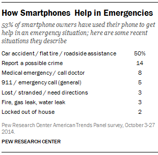 How Smartphones Help in Emergencies