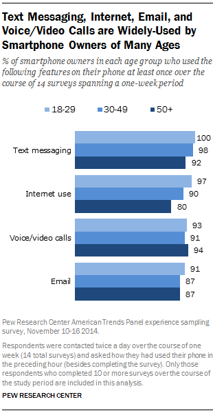 Text Messaging, Internet, Email, and Voice/Video Calls are Widely-Used by Smartphone Owners of Many Ages