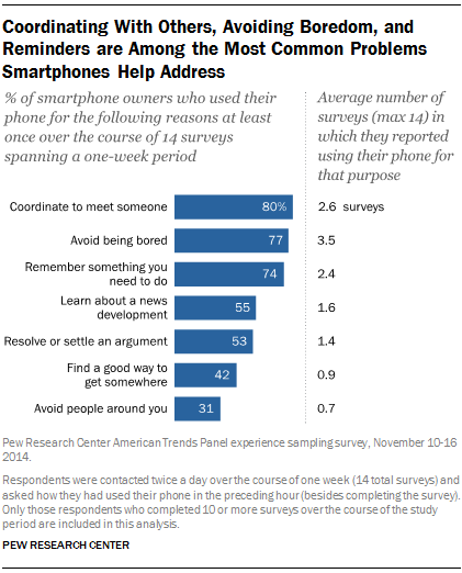 Coordinating With Others, Avoiding Boredom, and Reminders are Among the Most Common Problems Smartphones Help Address
