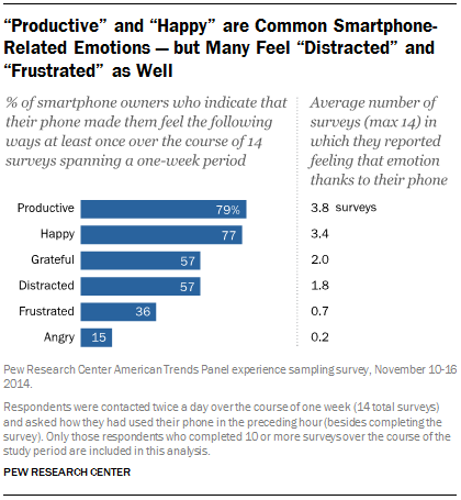 "Smartphone-Related Emotions — but Many Feel ""Distracted"" and ""Frustrated"" as Well"