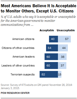 Most Americans Believe It Is Acceptable to Monitor Others, Except U.S. Citizens