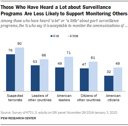 Those Who Have Heard a Lot about Surveillance Programs Are Less Likely to Support Monitoring Others