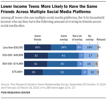 Lower Income Teens More Likely to Have the Same Friends Across Multiple Social Media Platforms