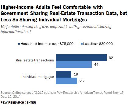 Higher-income Adults Feel Comfortable with Government Sharing Real-Estate Transaction Data, but Less So Sharing Individual Mortgages