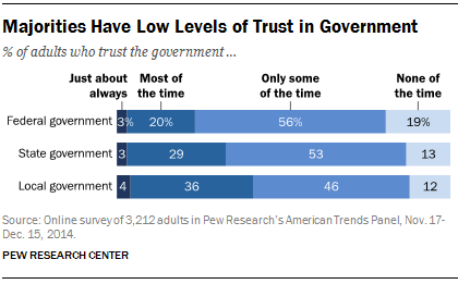 Majorities Have Low Levels of Trust in Government