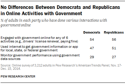 No Differences Between Democrats and Republicans in Online Activities with Government