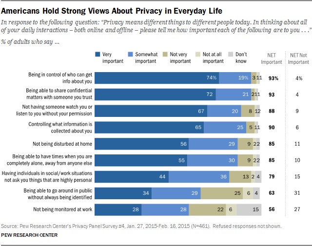 Americans Hold Strong Views About Privacy in Everyday Life