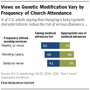 Views on Genetic Modification Vary by Frequency of Church Attendance