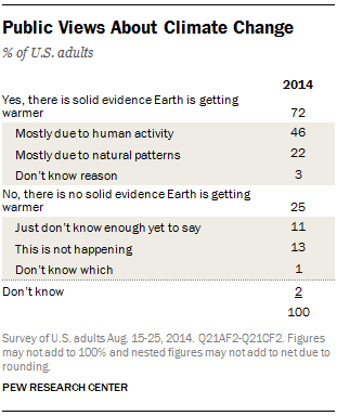 Public Views About Climate Change