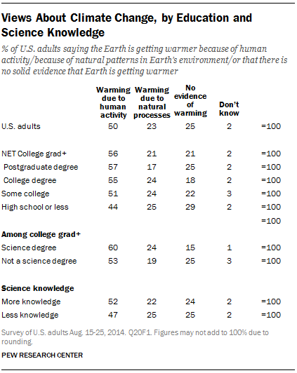 Views About Climate Change, by Education and Science Knowledge