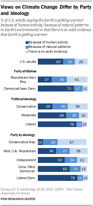 Views on Climate Change Differ by Party and Ideology