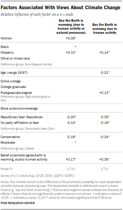 Factors Associated With Views About Climate Change
