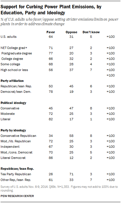 Support for Curbing Power Plant Emissions, by Education, Party and Ideology