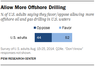 Allow More Offshore Drilling