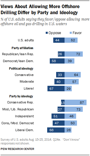 Views About Allowing More Offshore Drilling Differ by Party and Ideology