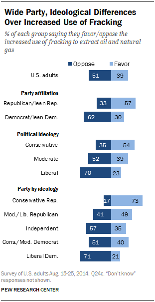 Wide Party, Ideological Differences Over Increased Use of Fracking