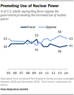 Promoting Use of Nuclear Power
