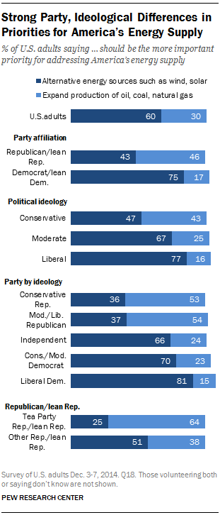 Strong Party, Ideological Differences in Priorities for America's Energy Supply