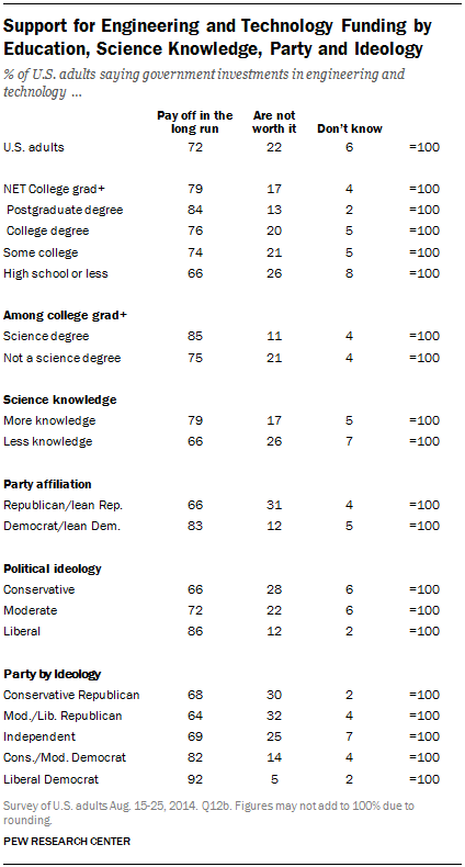 Support for Engineering and Technology Funding by Education, Science Knowledge, Party and Ideology