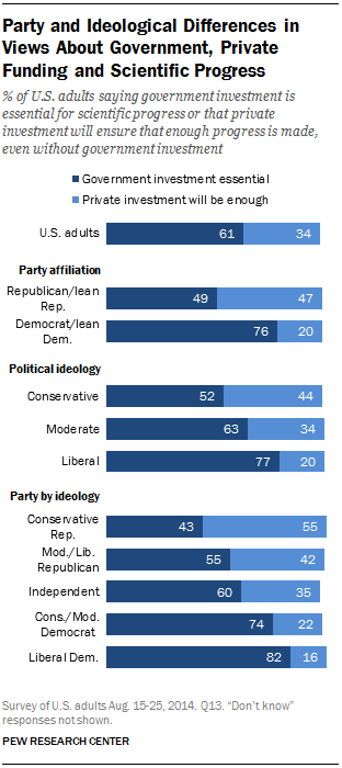 Party and Ideological Differences in Views About Government, Private Funding and Scientific Progress