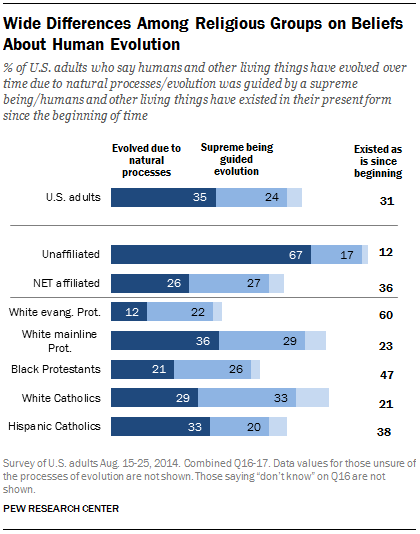 Wide Differences Among Religious Groups on Beliefs About Human Evolution