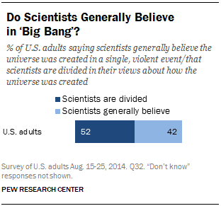 Do Scientists Generally Believe in 'Big Bang'?